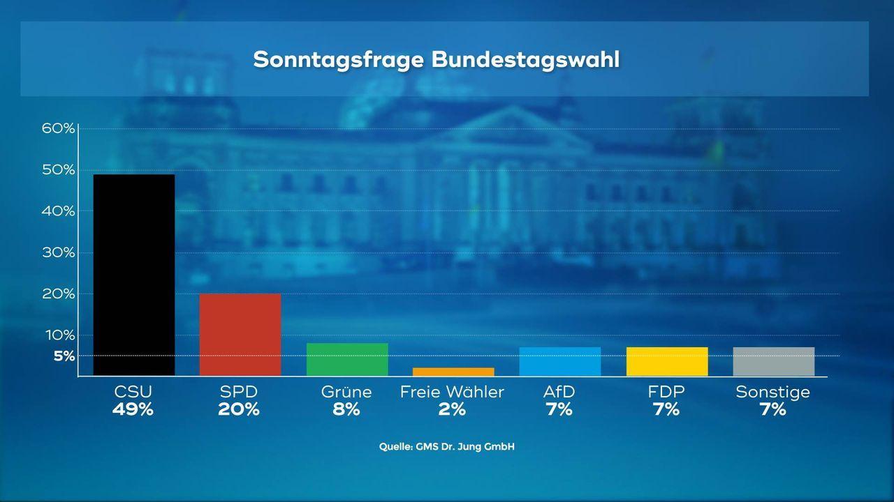 170706_WC_01_Sonntagsfrage_Bundestagswahl