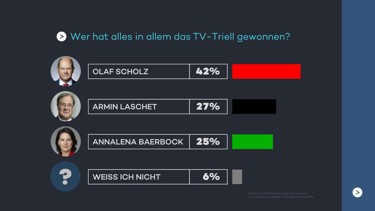 Wer hat alles in allem das TV Triell gewonnen?