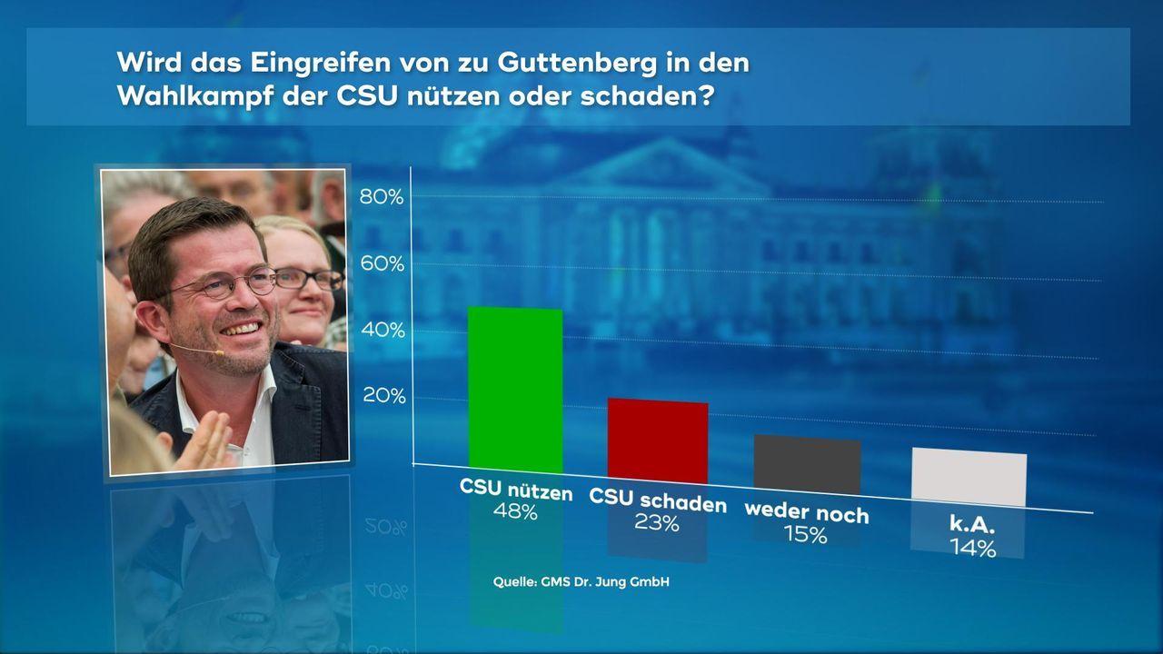 170907_WC_02_Hilft_Guttenberg_der_CSU