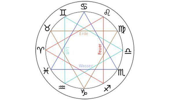 Im Tageshoroskop spielen auch die einzelnen Elemente eine Rolle. Sie werden m...