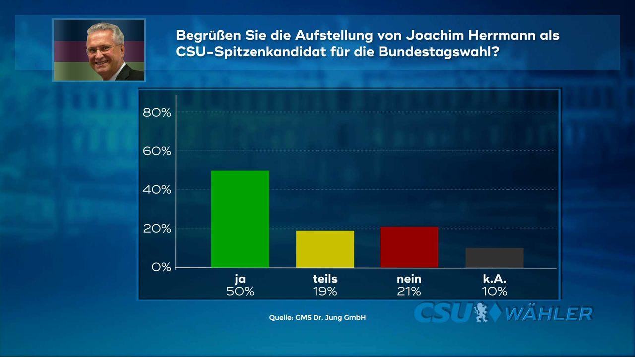170504_WC_5a_Herrmann_Bundespolitik