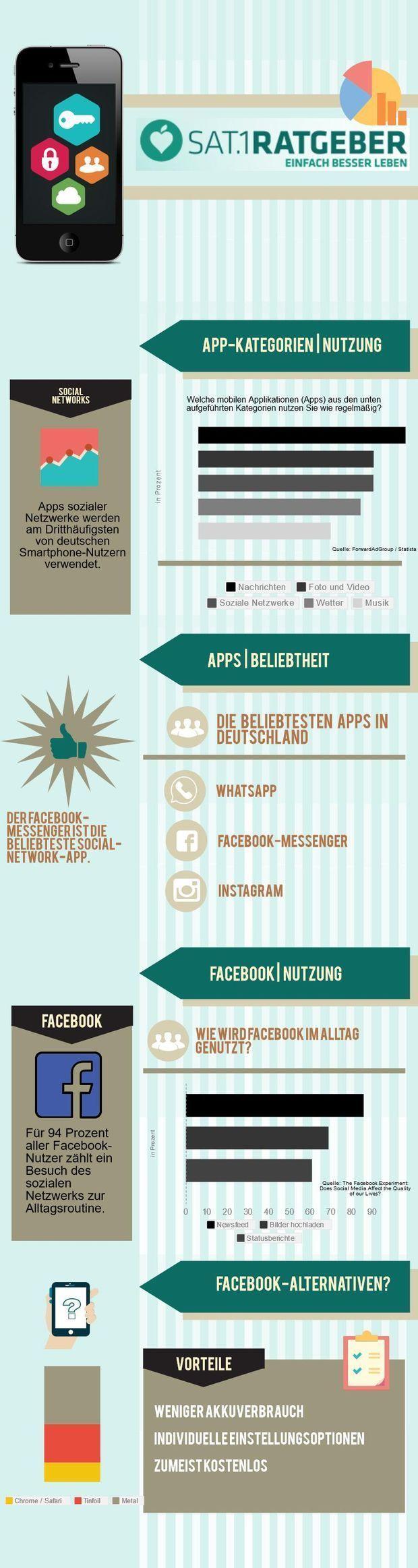 Stromfresser Facebook – So hält der Akku länger!