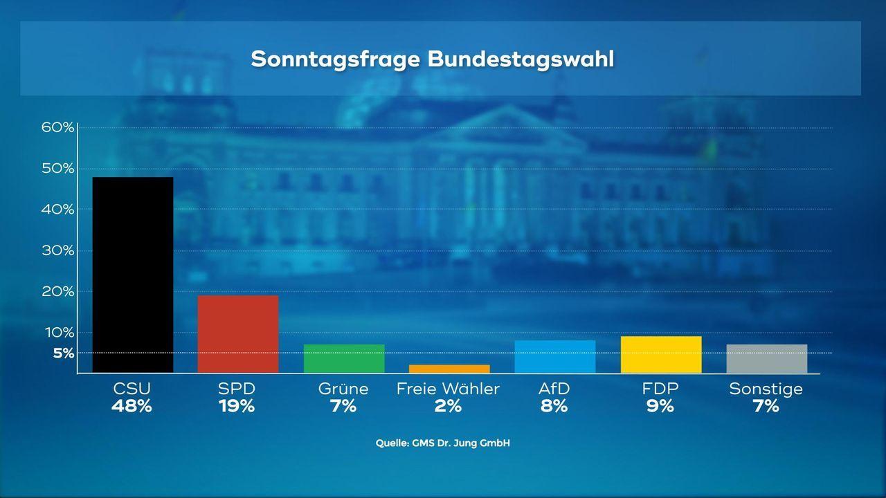 170907_WC_01_Sonntagsfrage_Bundestagswahl