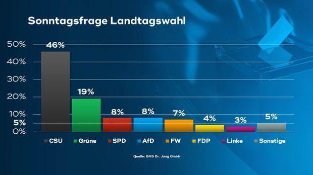Wählercheck Oktober: Bayern erwarten langfristige Wohlstandsverluste durch Co...