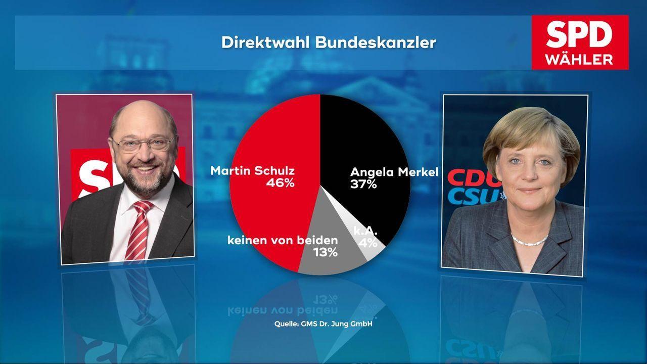170706_WC_03b_Direktwahl_Kanzlerkandidat