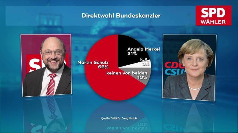 170816_Direktwahl_Kanzlerkandidat_SPD