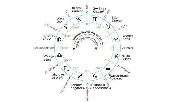 Die unterschiedlichen Sternzeichen stehen immer in einem 30 Grad-Winkel zuein...
