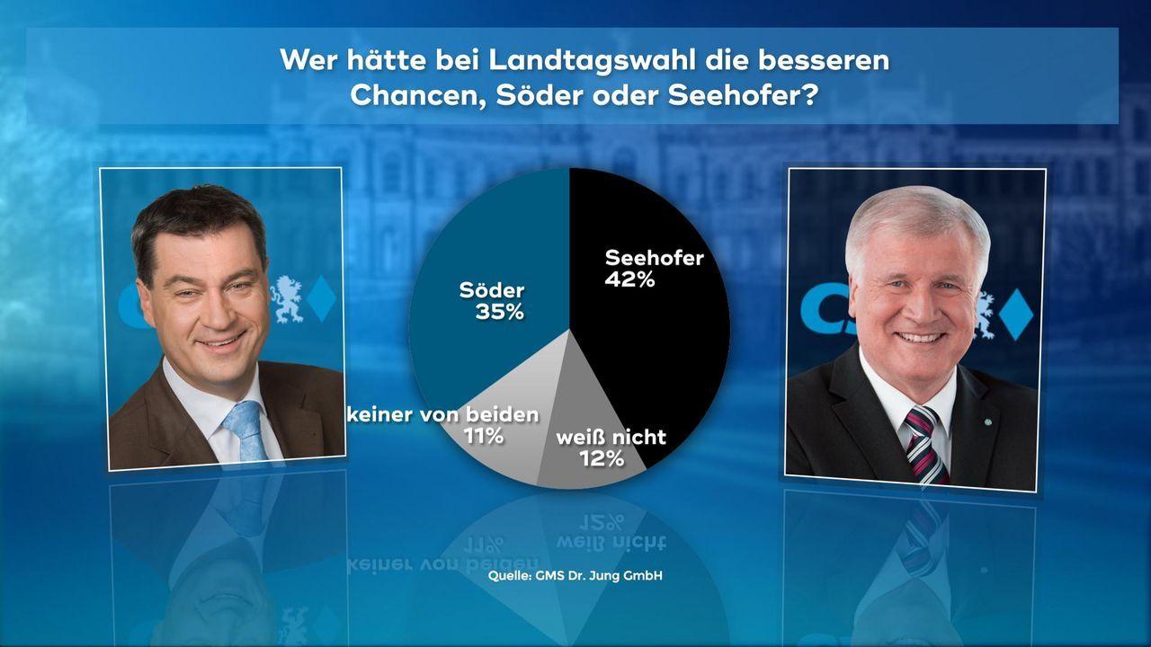 171019_3_Chancen_Soeder_seehofer