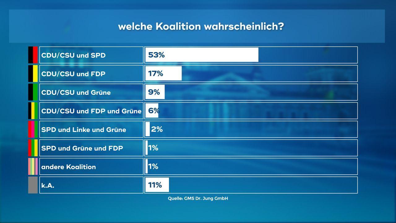 170921_WC_11_Welche_Koalition_warscheinlich_00651