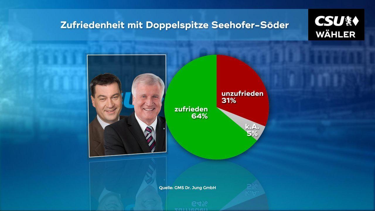 180102_WC_02a_Doppelspitze_Seehofer_Soeder_CSU
