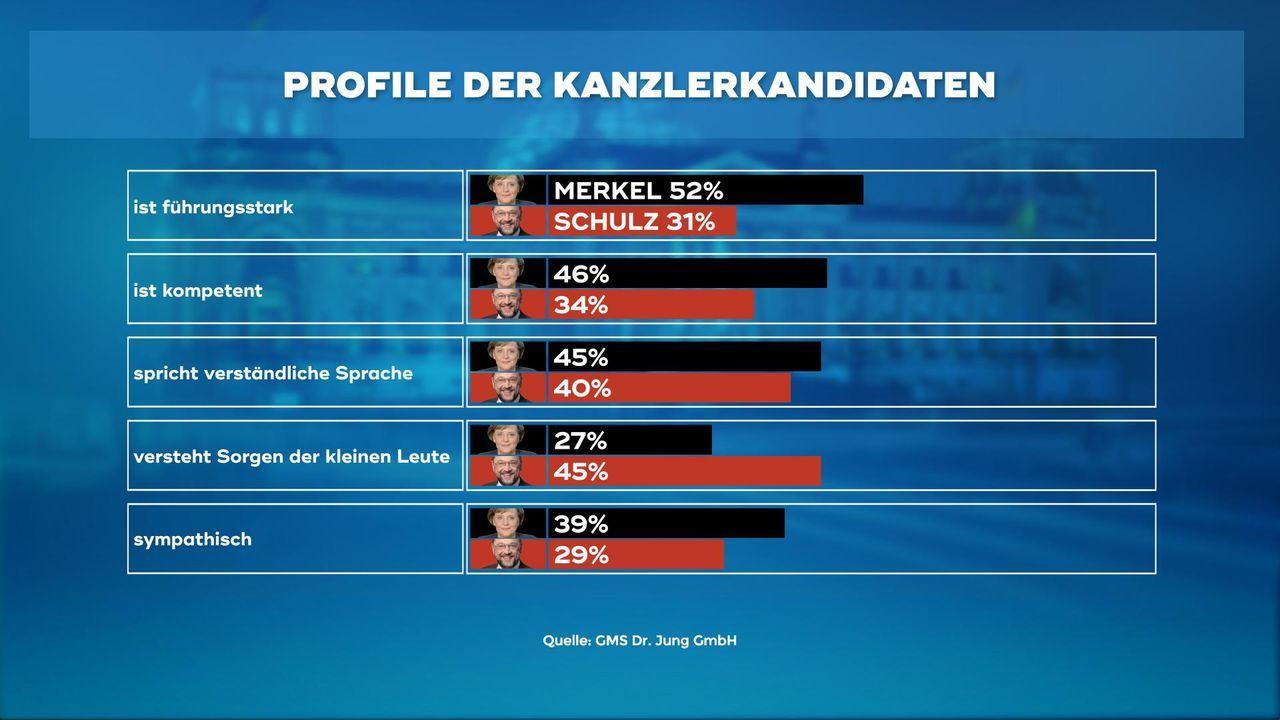 170323_WC_4_Profile_der_Kanzlerkandidaten