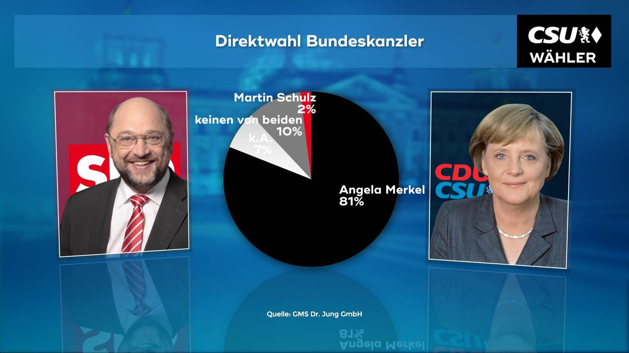 170706_WC_03a_Direktwahl_Kanzlerkandidat
