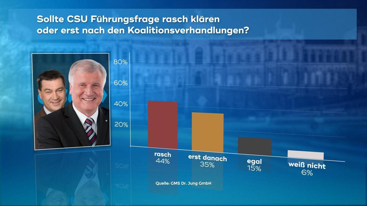 171019_6_CSU_Fuehrungsfrage