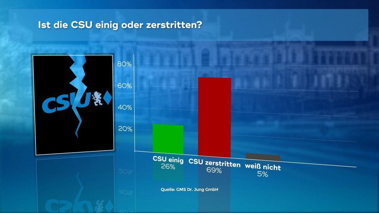 180102_WC_06_CSU_Einig_Zerstritten