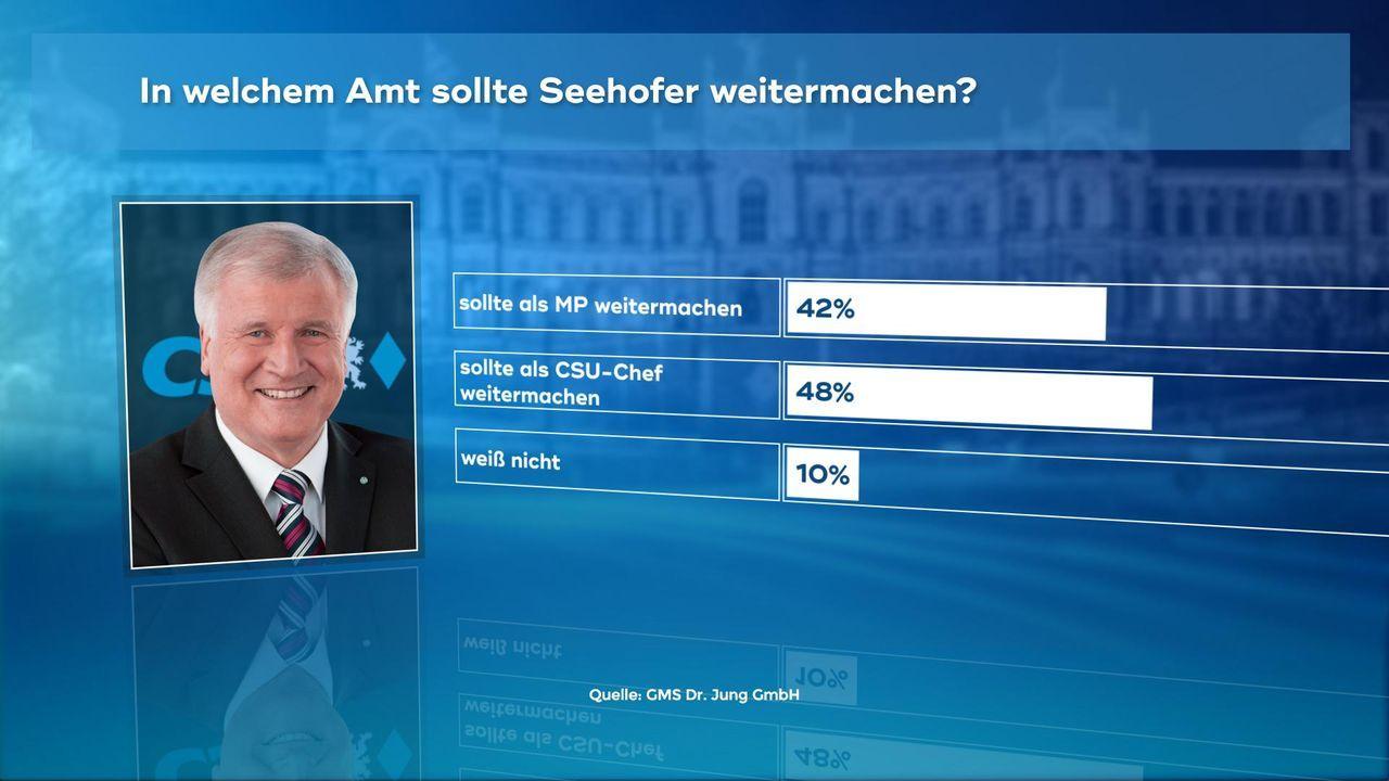 171019_2_Seehofer_Aemter_weitermachen