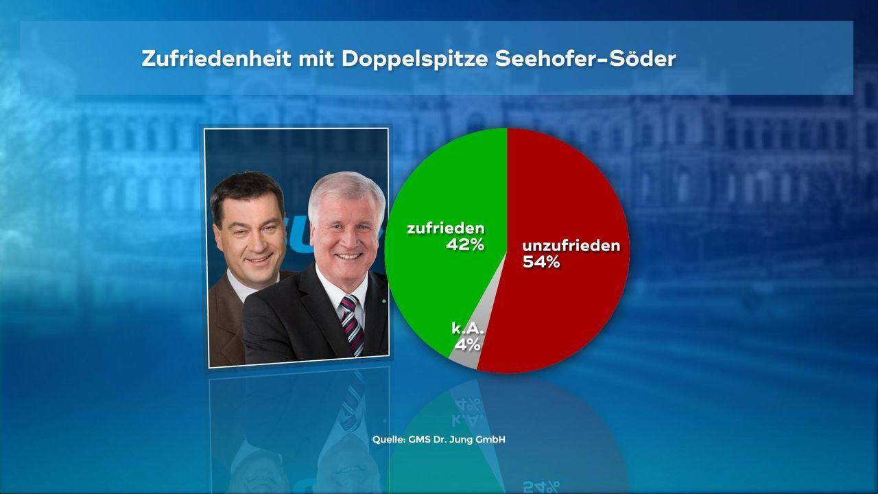 180102_WC_02_Doppelspitze_Seehofer_Soeder