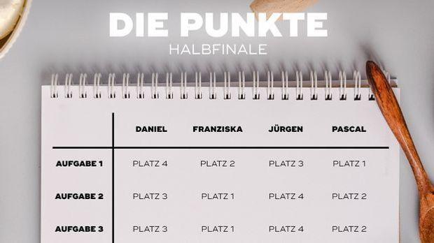 Die Punktetafel zeigt die Wertungen der Jury.