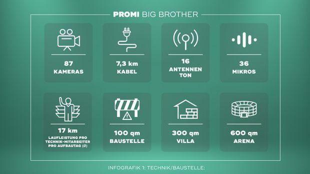 """Promi Big Brother"" Infografik Baustelle"