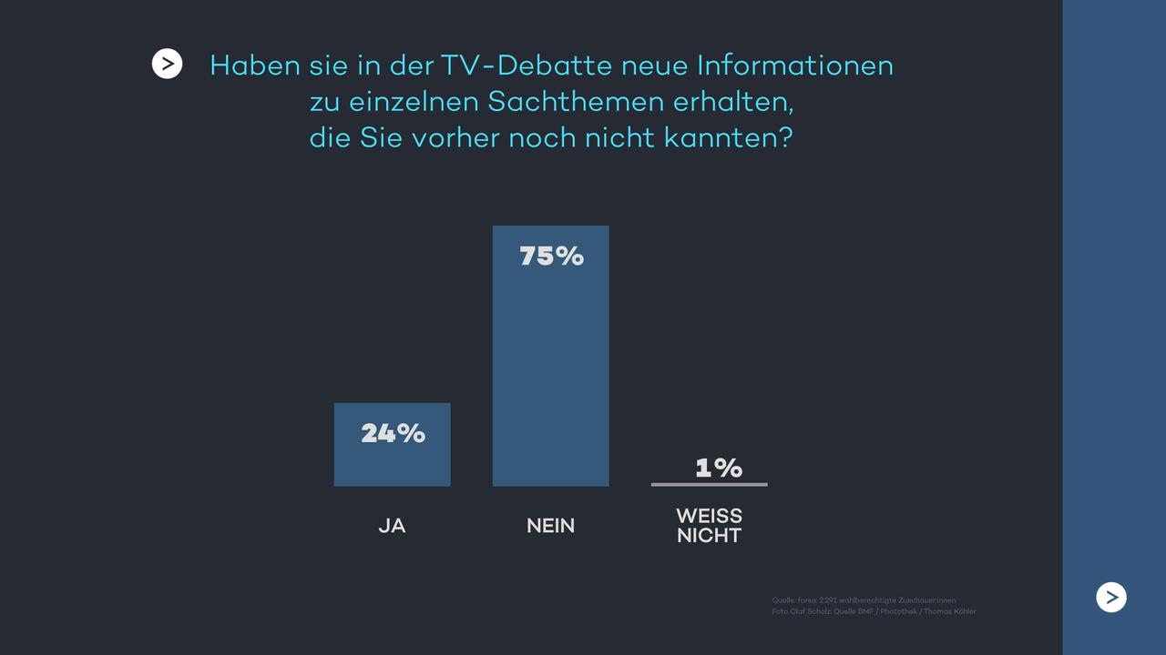 Haben sie in der TV-Debatte neue Informationen zu einzelnen Sachthemen erhalten, die Sie vorher noch nicht kannten?