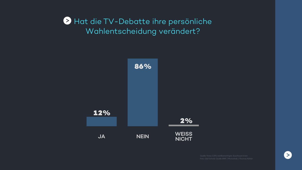 Hat die TV-Debatte ihre persönliche Wahlentscheidung verändert?