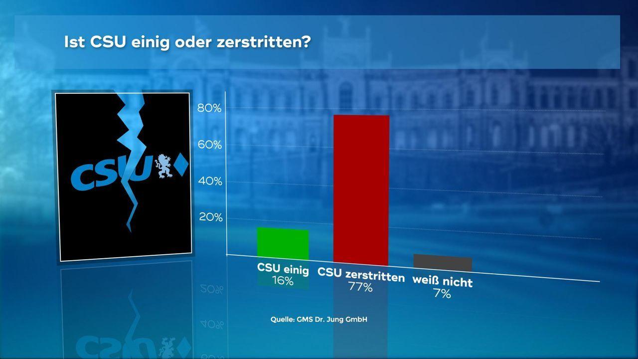 171019_4_CSU_Einig_Zerstritten