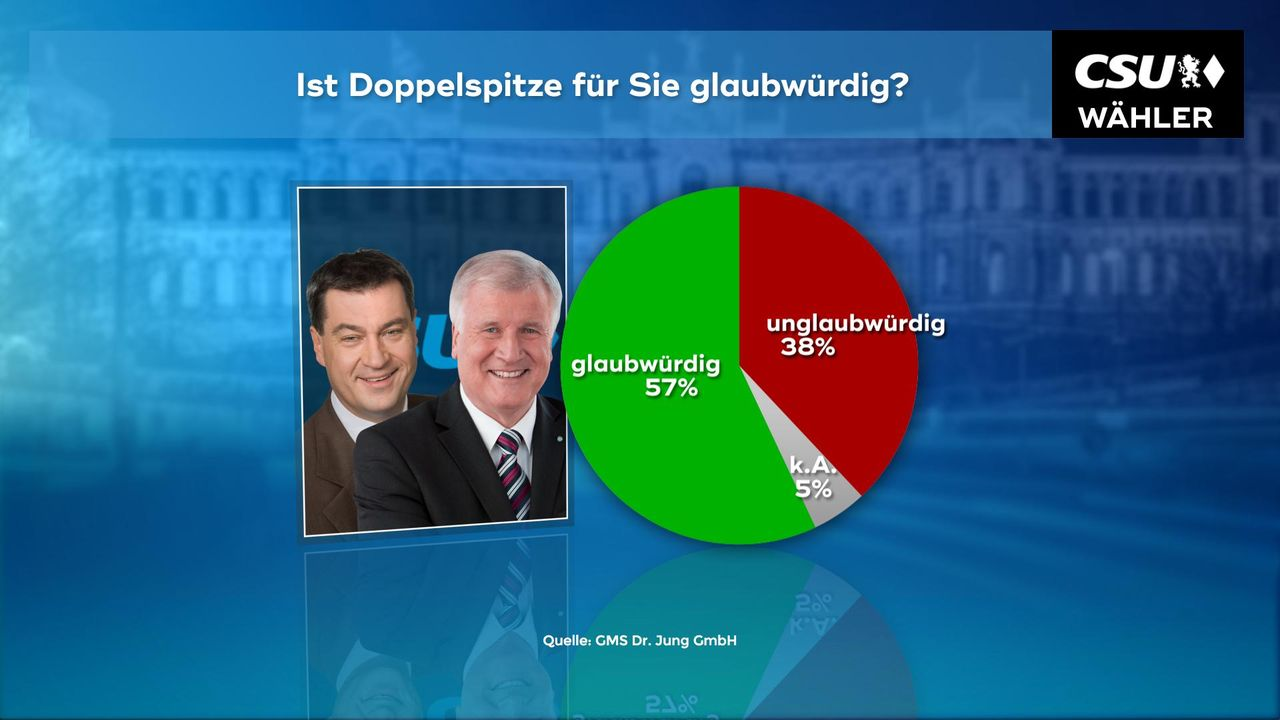 180102_WC_03a_Glaubwuerdigkeit_Doppelspitze_Seehofer_Soeder_CSU