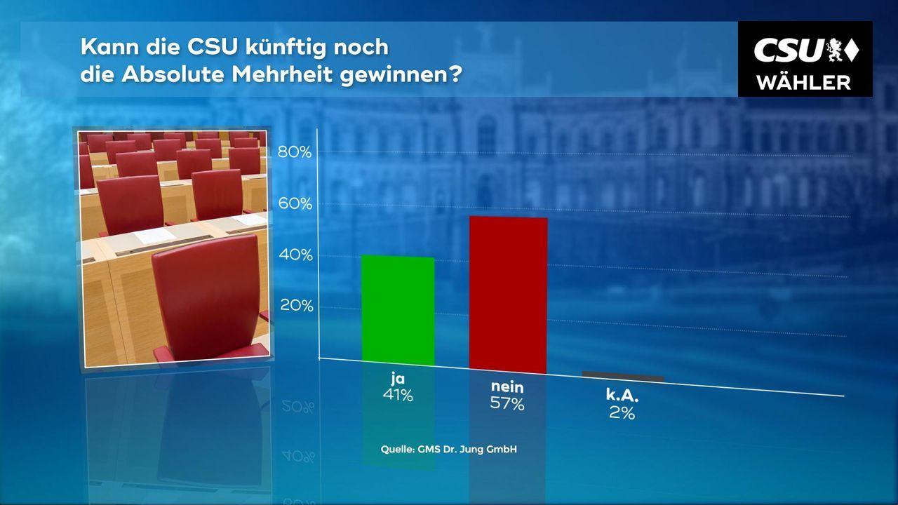 180102_WC_07a_CSU_Mehrheit_CSU