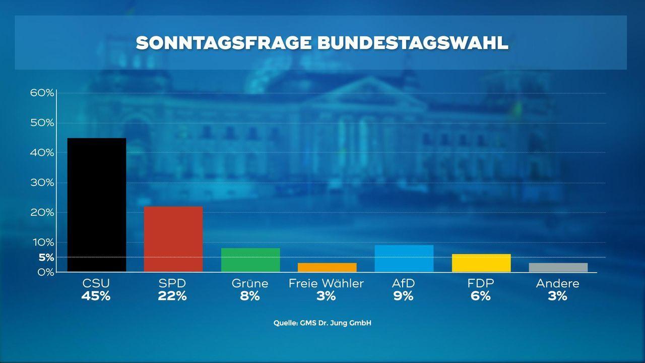 170323_WC_1_Sonntagsfrage_Bundestagswahl
